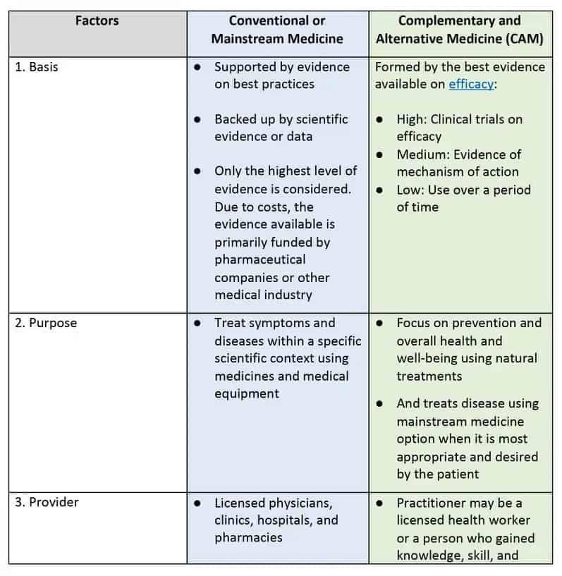 direct primary care Albuquerque coventional medicine