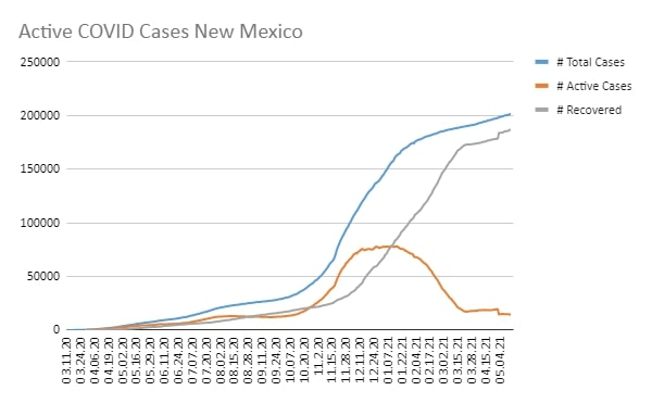 Covid-19 Direct Primary Care Albuquerque Well Life ABQ Active Cases